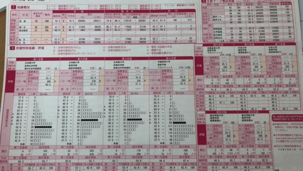 2019年 全統記述模試第2回 政経偏差値65.3 政経学校1番 三重県立神戸高校 T君