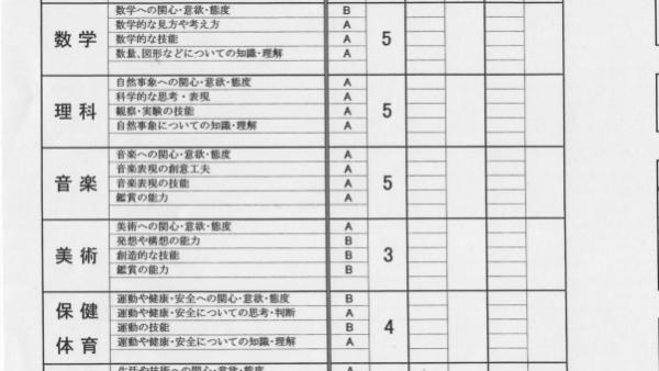 中学生の成績アップの例 鈴鹿市立 創徳中学校 T.A君 通信簿総合 24から41へ