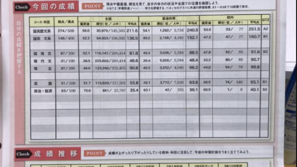 2019 第2回ベネッセ・駿台記述模試 10月 政経偏差値70.0 政経一番 日本大学高等学校 I.S君