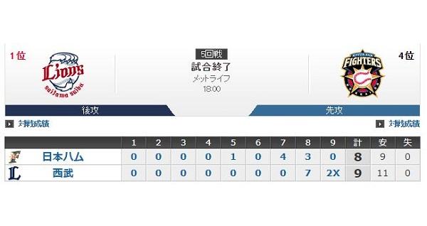 8回表終了 8-0←ここから負けるチームwwwwwwww