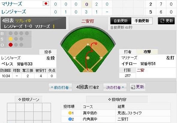 【朗報】イチロー 2の2 1四球
