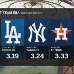 【朗報】MLBレイズの初回リリーフ投入作戦、ガチで野球を変えるかもしれない