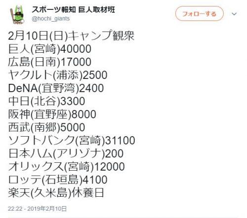プロ野球キャンプ2/10(日)観客動員数がヤバイwwwwwww