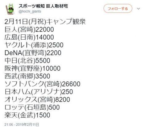 【朗報】3連休最終日の昨日(2/11)の12球団キャンプ観客数wwwwww