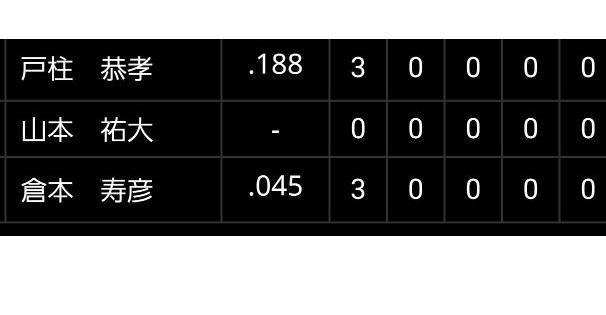 【朗報】倉本寿彦さん、打率.045(22-1)がハマの市外局番になる