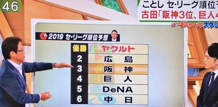 【画像】古田敦也さんの2019年セリーグ順位予想