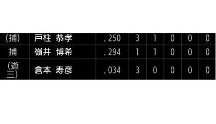 DeNA倉本寿彦 .034(29-1)  1四球 8三振
