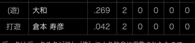 【市外局番】倉本寿彦さん、打率.042(24-1)まで落ちる…