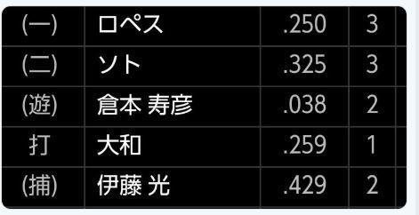 ハマののび太・倉本寿彦さん、打率.038(26-1) 7三振