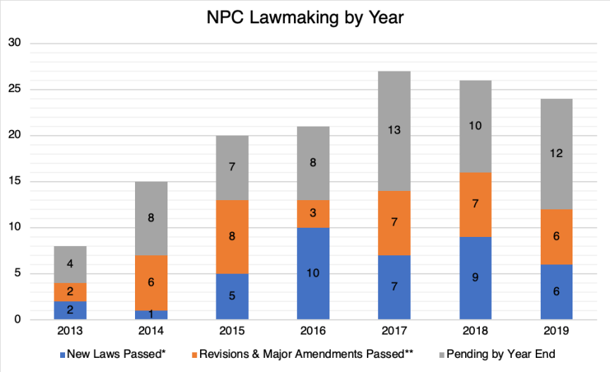 NPC lawmaking by year (2013–2019)
