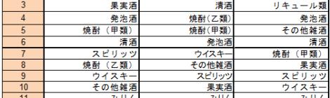 第7回 アルコール飲料(京浜・東北・九州)