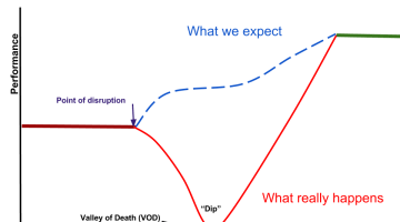 Valley of Death of Change – Dip or Cul-de-sac?