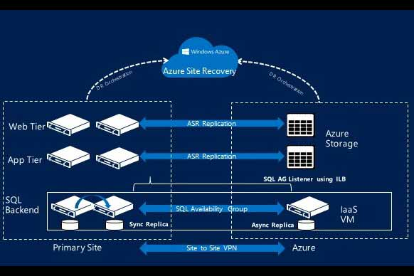 Native Support for SQL AlwaysOn, provided by Azure SiteRecovery