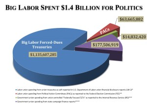 NILRR: Big Labor Poured $1.4 Billion into 2010 Election Cycle