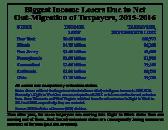biggest-income-losers