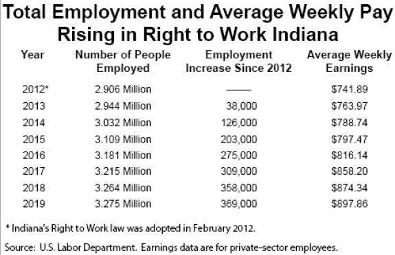 Right to Work Indiana total employment and average weekly pay