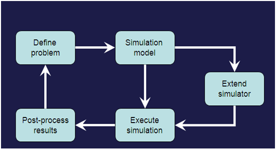 Introduction to NS2 Simulator