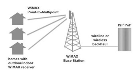 NS2 simulation code for wimax