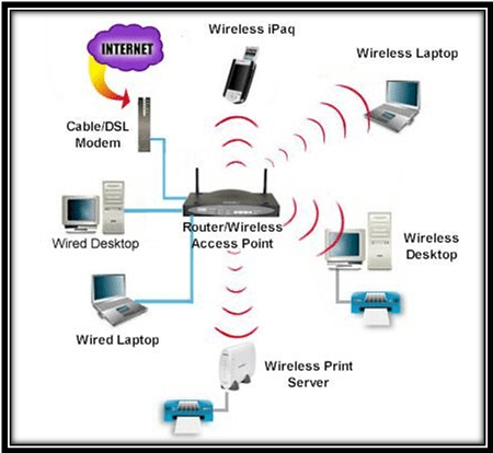 NS2 Projects in Wireless