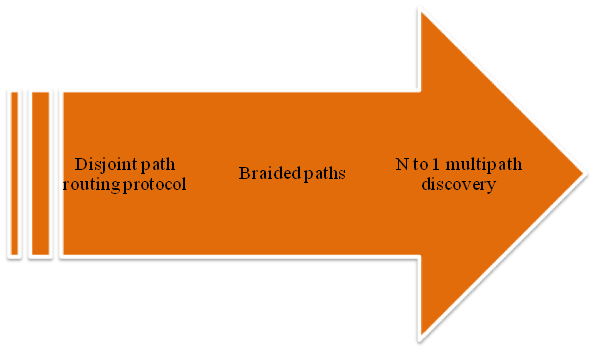 Process of Multipath Routing Protocols