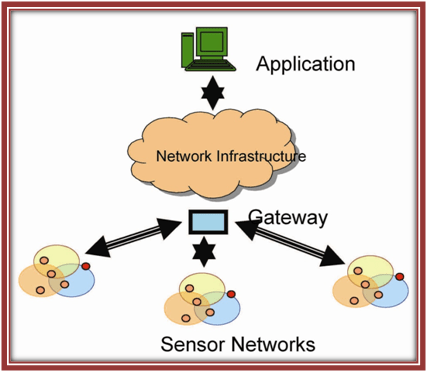 Architecture-of-WSN
