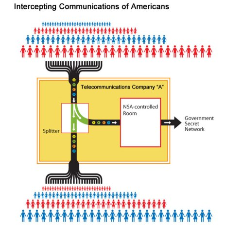 NSA intercept station - listening device