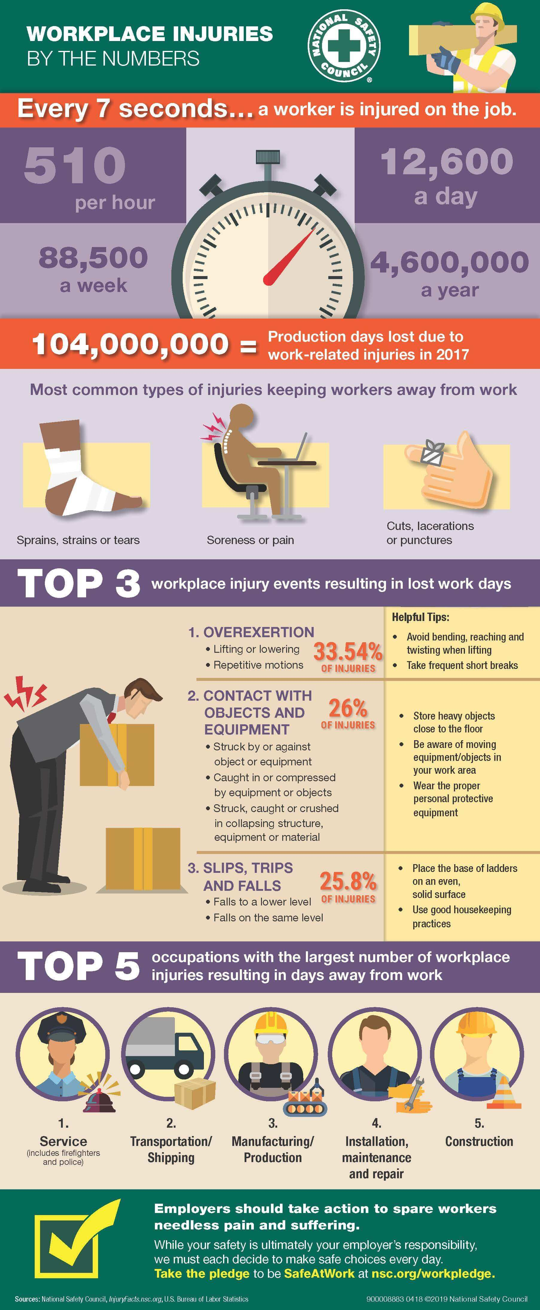 Workplace Injury Statistics Injury Rates And Most Common