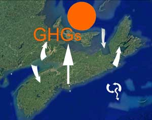 warming GHGs