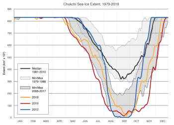 Figure 6a. This figure shows Chukchi Sea ice extent for 2019, 2018, and 2012, along with the 1981 to 2010 median and minimum and maximums for different periods. ||Credit: Kevin Wood, University of Washington Joint Institute for the Study of the Atmosphere and Ocean (JISAO) and the NOAA Pacific Marine Environmental Laboratory | High-resolution image