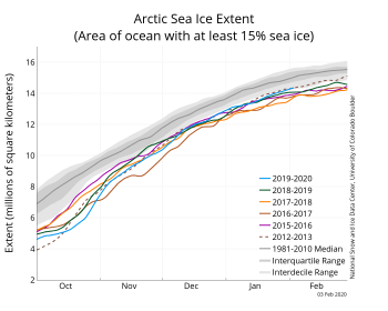 Figure 2a. The graph above shows Arctic sea ice extent as of XXXX X, 20XX, along with daily ice extent data for four previous years and the record low year. 2018 to 2019 is shown in blue, 2017 to 2018 in green, 2016 to 2017 in orange, 2015 to 2016 in brown, 2014 to 2015 in purple, and 2011 to 2012 in dotted brown. The 1981 to 2010 median is in dark gray. The gray areas around the median line show the interquartile and interdecile ranges of the data. Sea Ice Index data.||Credit: National Snow and Ice Data Center|High-resolution image