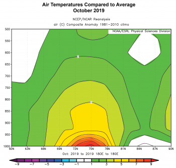 Figure 2d. This figure shows air temperatures compared to average for October 2019. This includes a cross section (latitude by height, up to the 500 hPa level) along the 180 degrees E meridian, which is the date line and cuts through the Chukchi Sea. The prominent area in red at and near the surface manifests the extensive open water in the Chukchi Sea. ||Credit: NOAA/ESRL Physical Sciences Division. ||Credit: NCEP/NCAR Reanalysis| High-resolution image