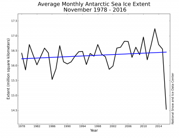 Monthly November Antarctic sea ice extent for 1979 to 2016 shows an increase of 0.36 percent per decade.