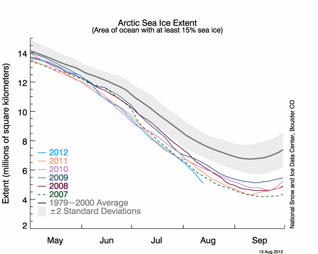 https://i1.wp.com/nsidc.org/arcticseaicenews/files/2012/08/Figure2Aug13.png