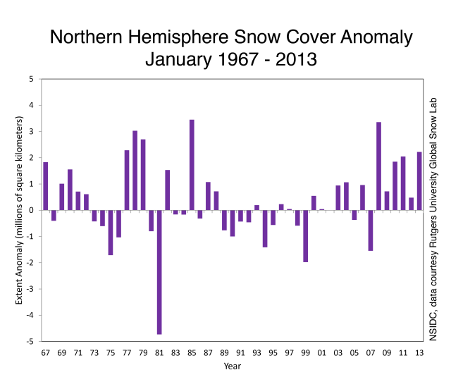 This Graphs Shows Snow Cover Extent Anomaly In The Northern Hemisphere For January From  January 2013 Is The Sixth Highest Snow Cover Extent On