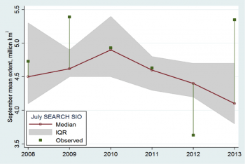 Figure 6. Median (red) and interquartile range (gray shading) of sea ice predictions submitted to the July SEARCH SIO each year compared with September mean sea ice extent (green).   Credit: Stroeve et al.   High-resolution image