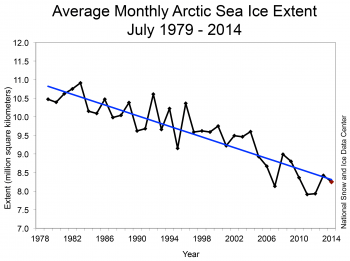 sea ice trend graph