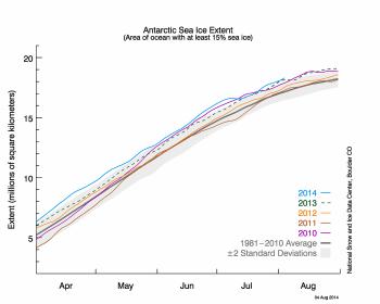 Antarctic sea ice graph