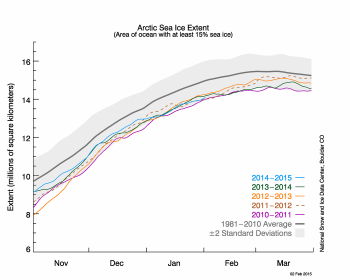 comparison of Arctic sea ice extent