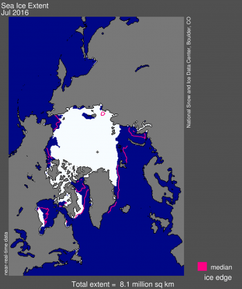 Figure 1. Arctic sea ice extent for July 2016 was 8.13 million square kilometers (3.14 million square miles). The magenta line shows the 1981 to 2010 median extent for that month. The black cross indicates the geographic North Pole. Sea Ice Index data. About the data||Credit: National Snow and Ice Data Center|High-resolution image