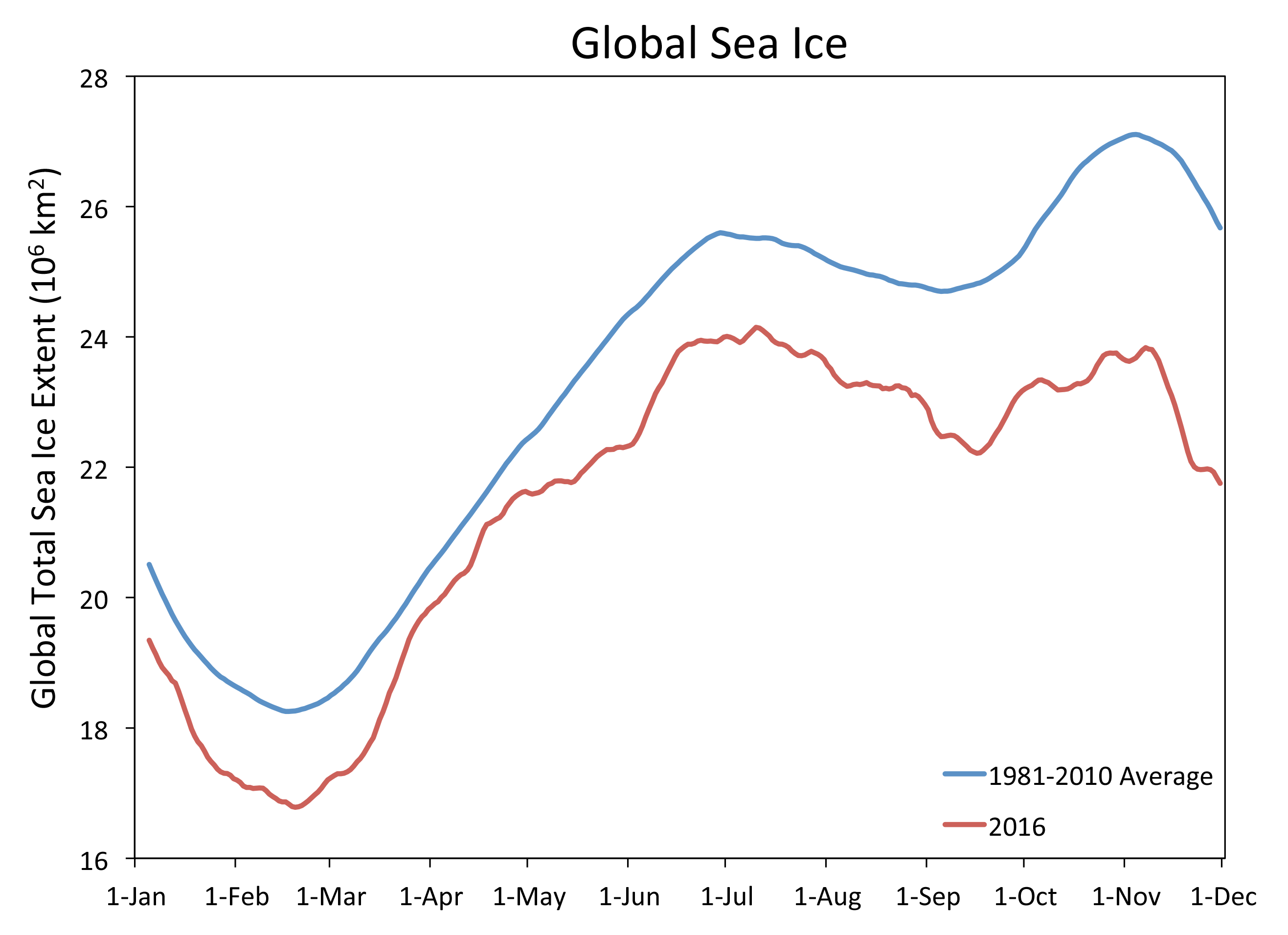 This time series of daily global sea ice extent (Arctic plus Antarctic, month and first day of month on the x axis) shows global extent tracking below the 1981 to 2010 average.