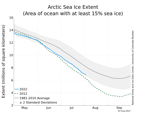 https://i1.wp.com/nsidc.org/data/seaice_index/images/daily_images/N_stddev_timeseries.png?resize=500%2C400