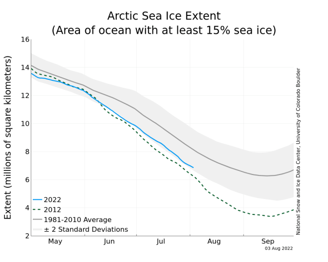 https://i1.wp.com/nsidc.org/data/seaice_index/images/daily_images/N_stddev_timeseries.png?resize=640%2C512