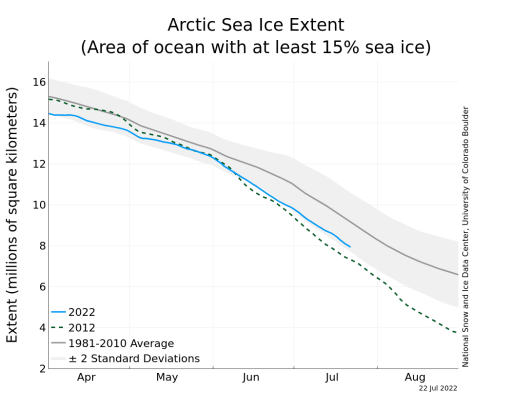 https://i1.wp.com/nsidc.org/data/seaice_index/images/daily_images/N_timeseries.png?resize=512%2C409
