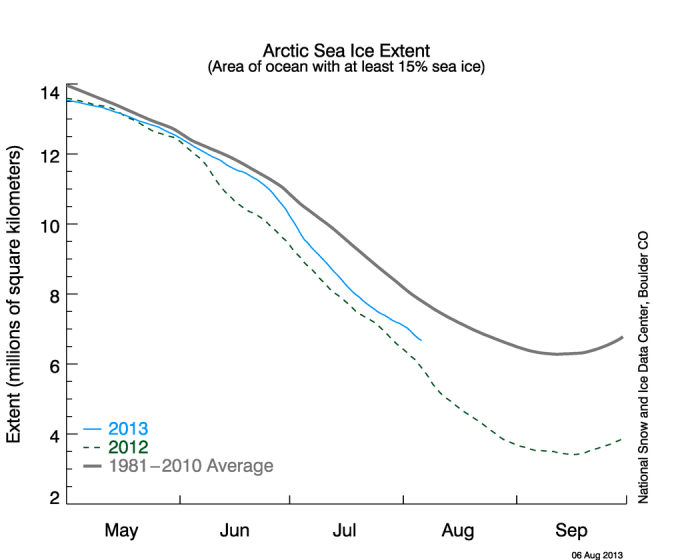 https://i1.wp.com/nsidc.org/data/seaice_index/images/daily_images/N_timeseries.png?w=700
