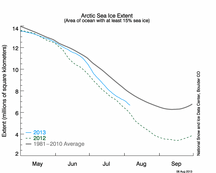 NSIDC Ice Extent Time Series