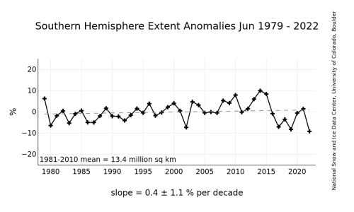 https://i1.wp.com/nsidc.org/data/seaice_index/images/s_plot_hires.png?resize=500%2C300