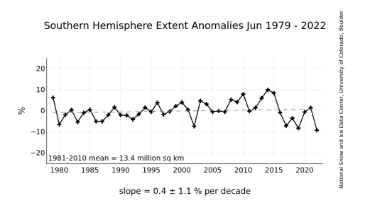 https://i1.wp.com/nsidc.org/data/seaice_index/images/s_plot_hires.png?resize=521%2C297