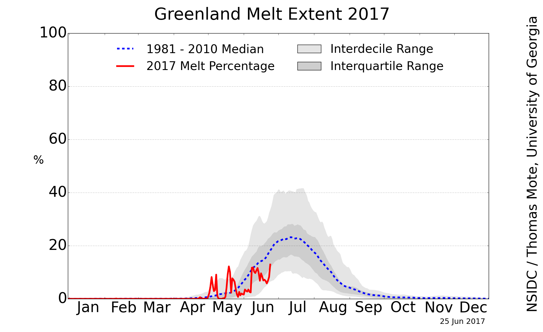 https://i1.wp.com/nsidc.org/greenland-today/images/greenland_melt_area_plot.png