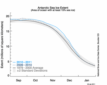 figure 6: antarctic sea ice