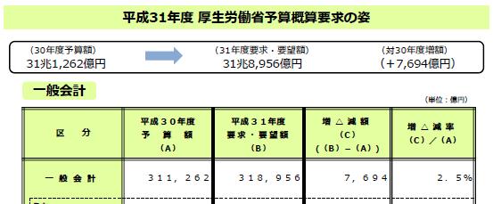 厚生労働省、2020年度予算、過去最大32兆6234億円要求